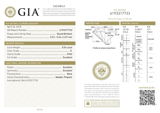 GIA Dossier Report 2